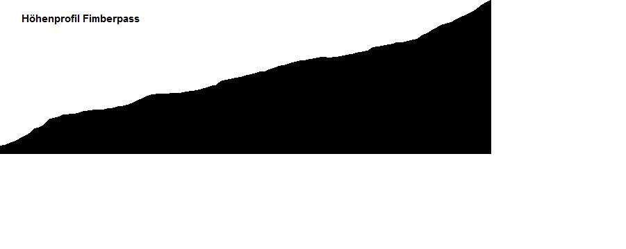 Höhenprofil Fimberpass